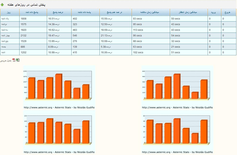 گزارش تراکم تماس ها در طی هفته