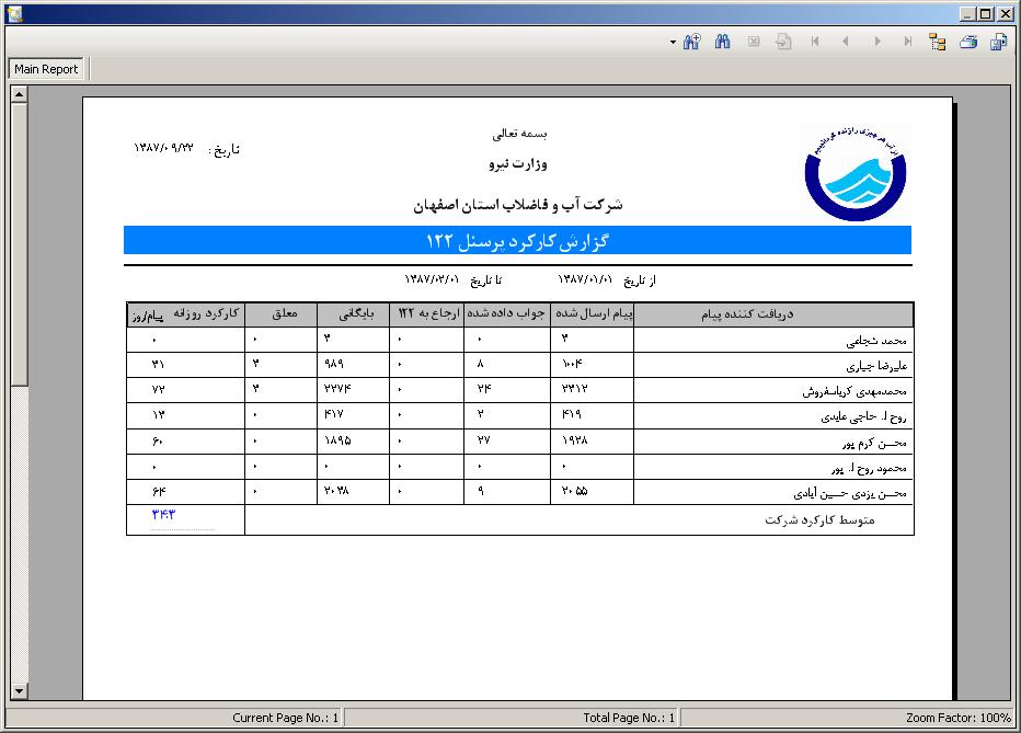 گزارش کارکرد پرسنل در 122