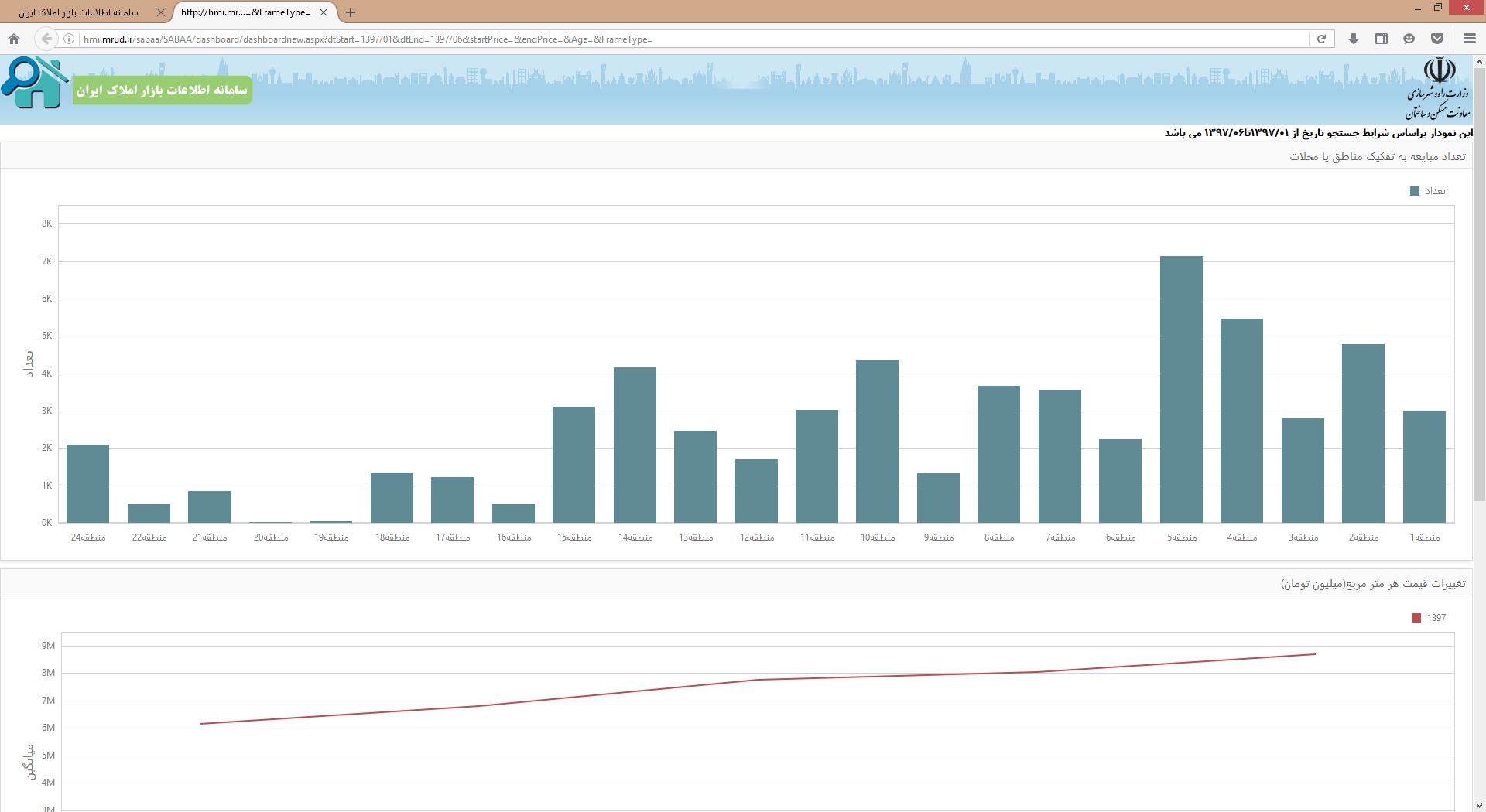 بخش نمودارهای آماری سامانه