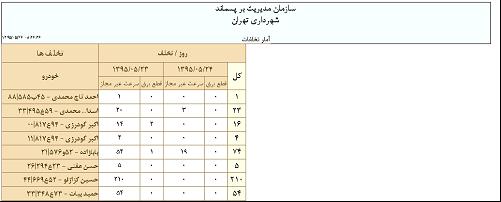2-15-8.گزارش آمار تخلف های رانندگان در سامانه مدیریت ناوگان