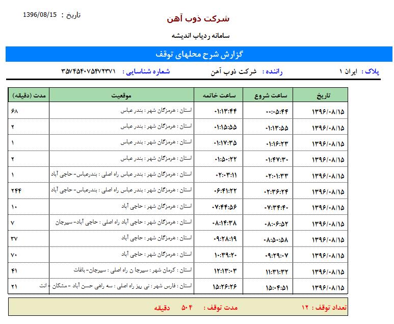 گزارش محل توقف ها در سامانه مدیریت ناوگان