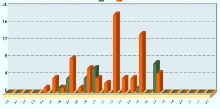 گزارش پراکندگی تماس های در طی ساعات شبانه روز در سامانه 137