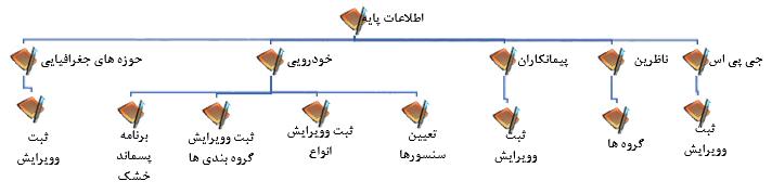 اطلاعات پایه