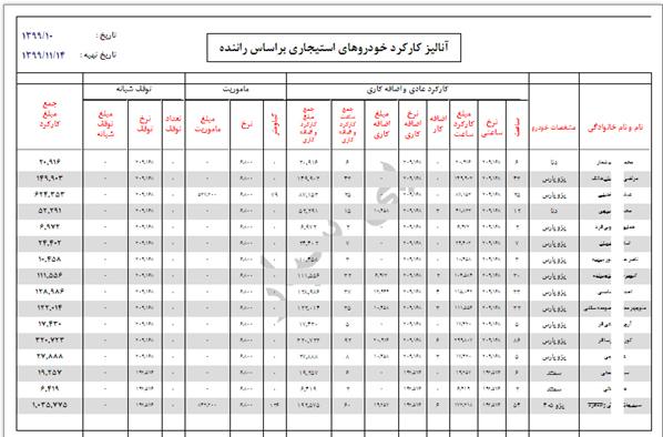 صفحه آنالیز کارکرد خودروهای استیجاری بر اساس راننده در اتوماسیون سفر