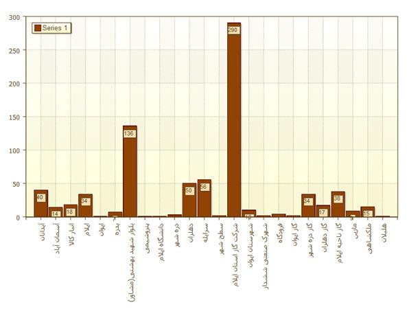 نمای مشاهده تعداد سفر به تفکیک مبدا یا مقصد در نرم افزار ردیاب