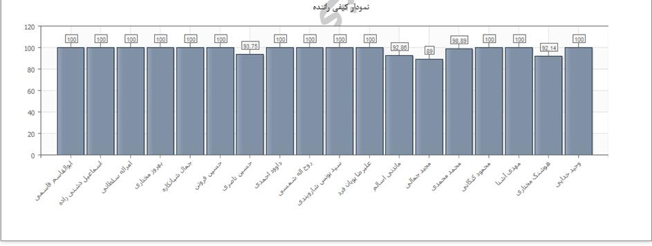 صفحه نمودار معدل ارزیابی رانندگان در کاهش هزینه سفر