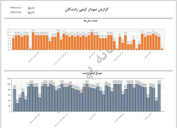 نمای گزارش نمودار کیفی رانندگان در مدیریت ناوگان