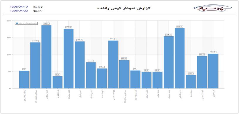 مشاهده نمودار متوسط پیمایش به سفر در ردیاب پرسنل